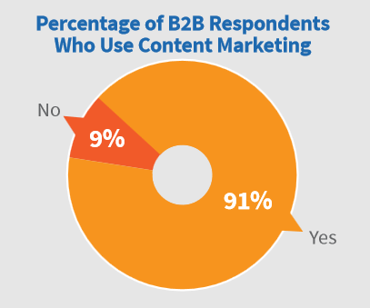 How B2B make content marketing work