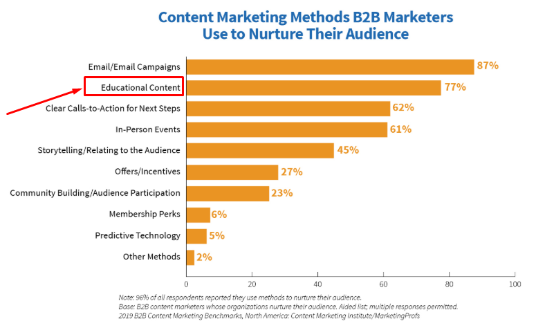 educational content marketing statistics