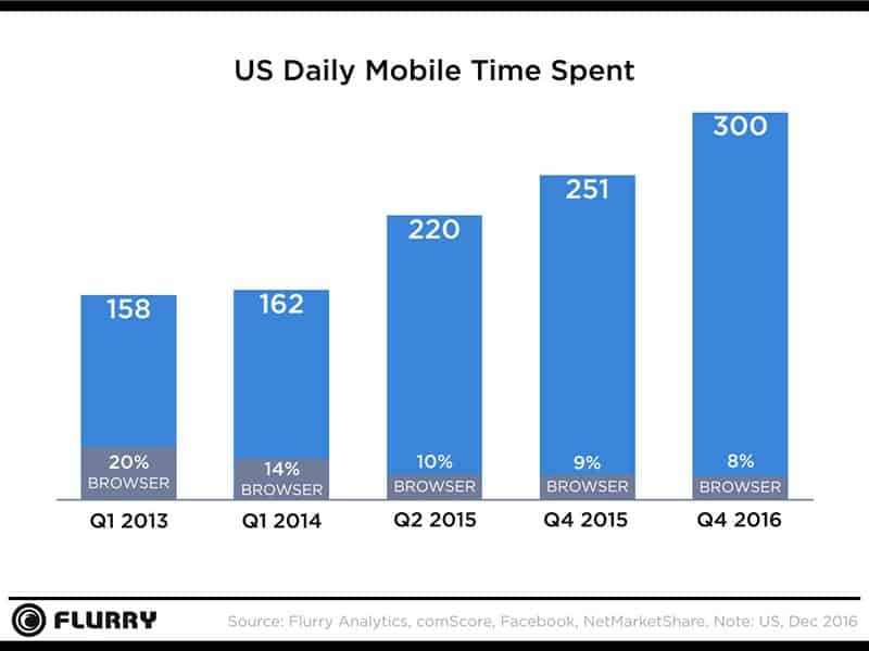 how conversational marketing affect mobile users