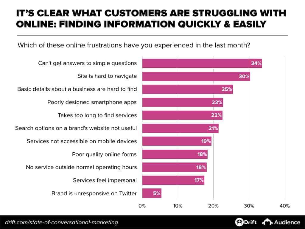 conversational marketing trend